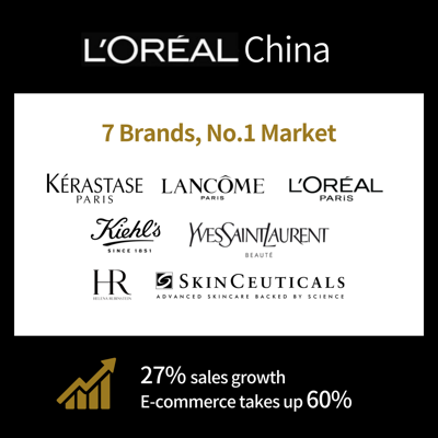 L'Oréal China, 60% of revenue from E-commerce