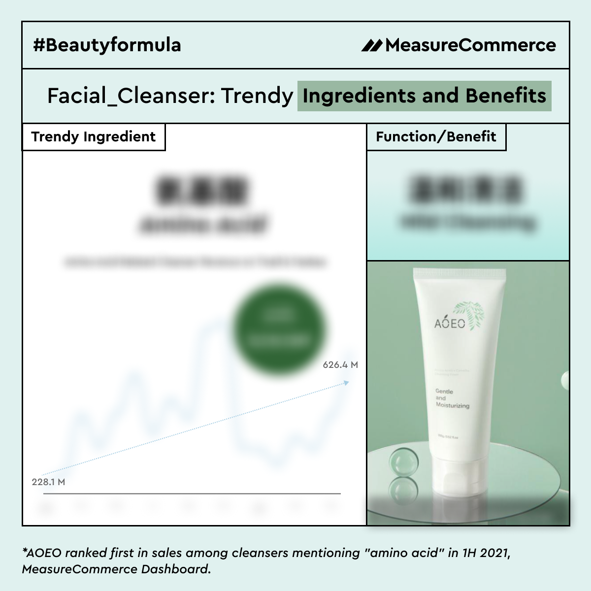 2021 Trendy Cosmetics Ingredients of Facial Cleanser