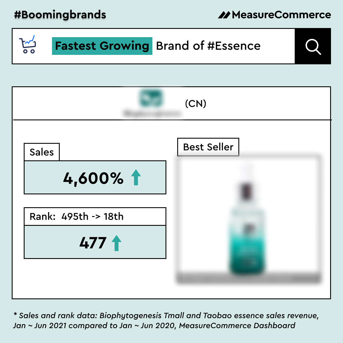 2021 Best Essence Brand in China: Over 4600% Online Sales Growth!